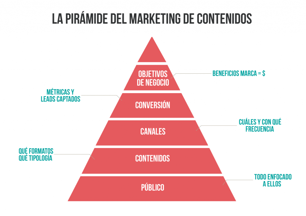 marketing de contenido pirámide