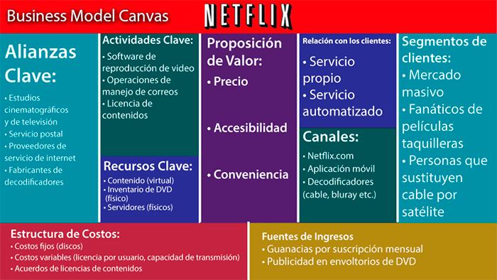 plan de marketing digital - canvas
