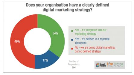 plan de marketing digital 1