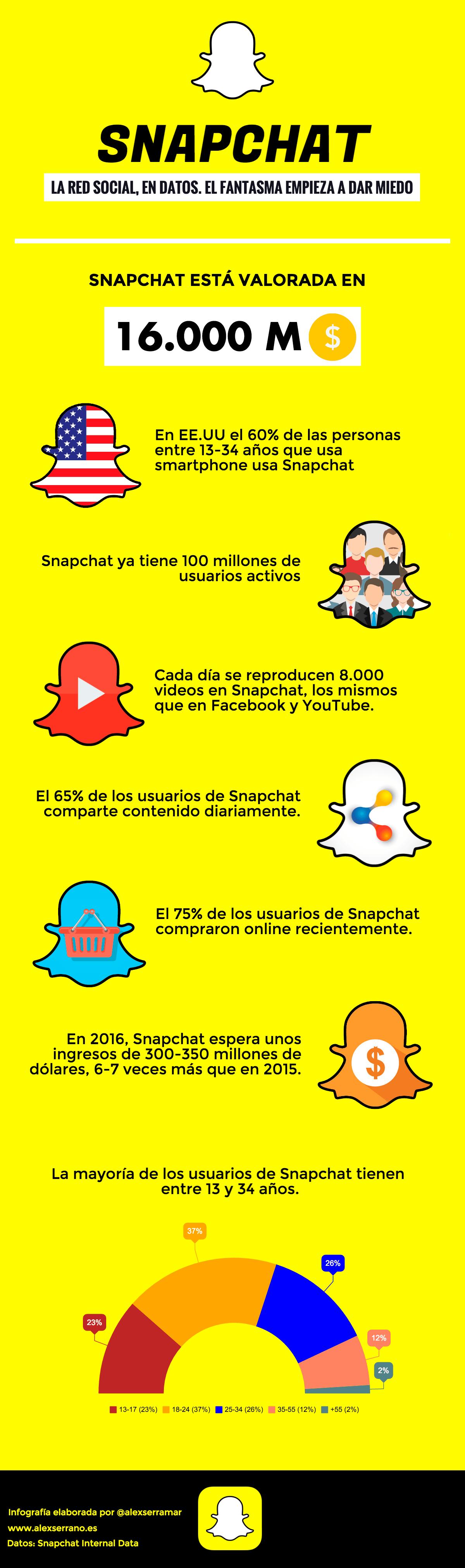snapchat | infografia