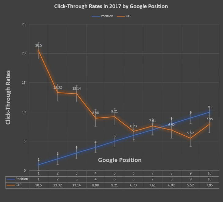 aumentar ctr en google - estudio