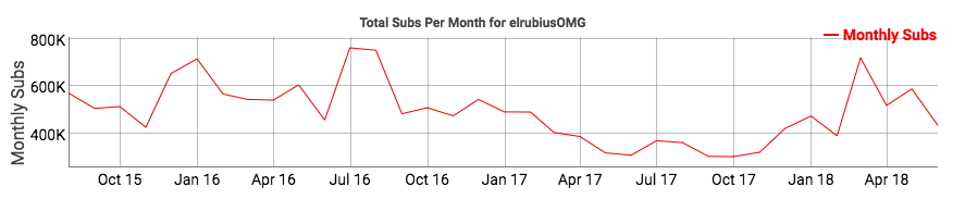 youtubers con más suscriptores - rubius