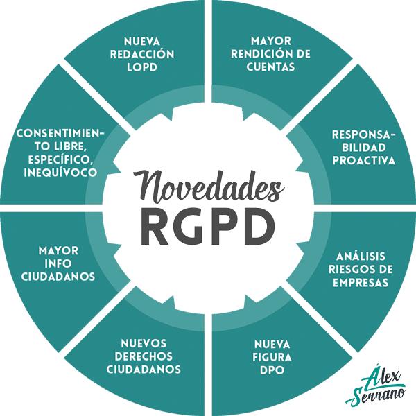 novedades RGPD