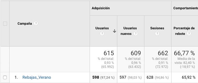 campañas en Google analytics