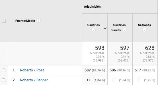 fuente/medio Google Analytics